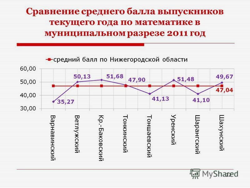Сравнение среднего балла выпускников текущего года по математике в муниципальном разрезе 2011 год 22