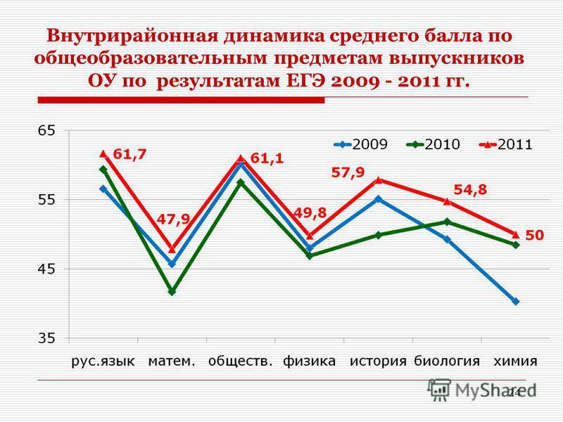 Внутрирайонная динамика среднего балла по общеобразовательным предметам выпускников ОУ по результатам ЕГЭ 2009 - 2011 гг. 24