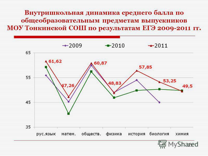 Внутришкольная динамика среднего балла по общеобразовательным предметам выпускников МОУ Тонкинской СОШ по результатам ЕГЭ 2009-2011 гг. 25