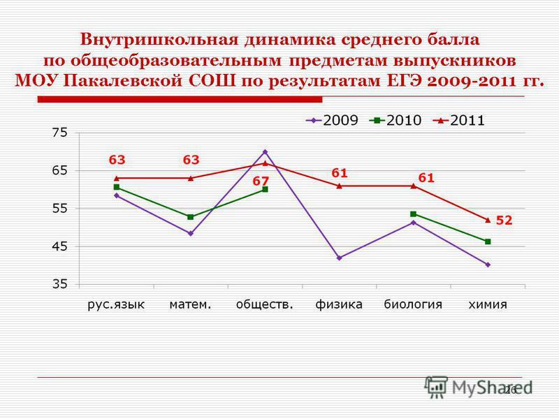 Внутришкольная динамика среднего балла по общеобразовательным предметам выпускников МОУ Пакалевской СОШ по результатам ЕГЭ 2009-2011 гг. 26