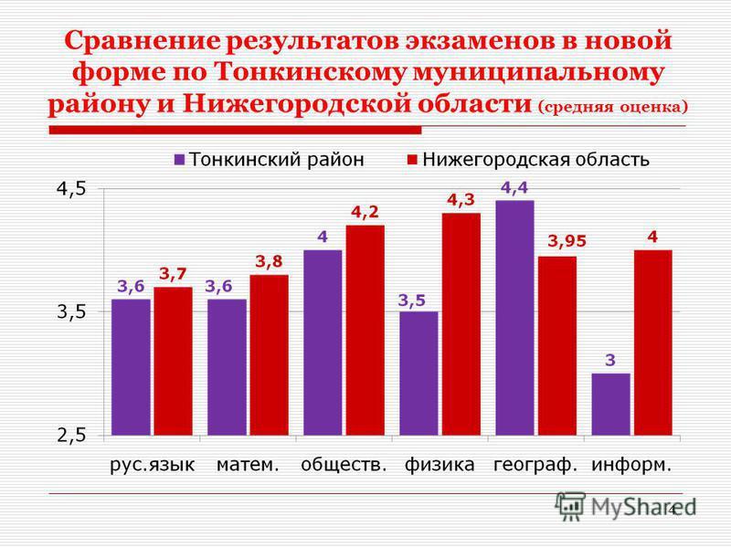Сравнение результатов экзаменов в новой форме по Тонкинскому муниципальному району и Нижегородской области (средняя оценка) 4