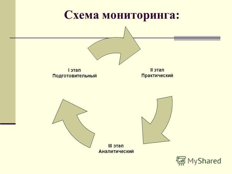 Схема мониторинга: II этап Практический III этап Аналитический I этап Подготовительный