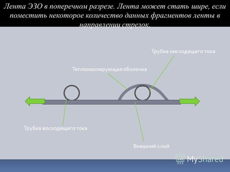 Внешний слой Трубка нисходящего тока Трубка восходящего тока Теплоизолирующая оболочка Лента ЭЗО в поперечном разрезе. Лента может стать шире, если поместить некоторое количество данных фрагментов ленты в направлении стрелок.