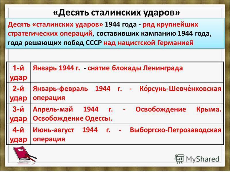 «Десять сталинских ударов» 1-й удар Январь 1944 г. - снятие блокады Ленинграда 2-й удар Январь-февраль 1944 г. - Ко́рсунь-Шевче́банковская операция 3-й удар Апрель-май 1944 г. - Освобождение Крыма. Освобождение Одессы. 4-й удар Июнь-август 1944 г. -