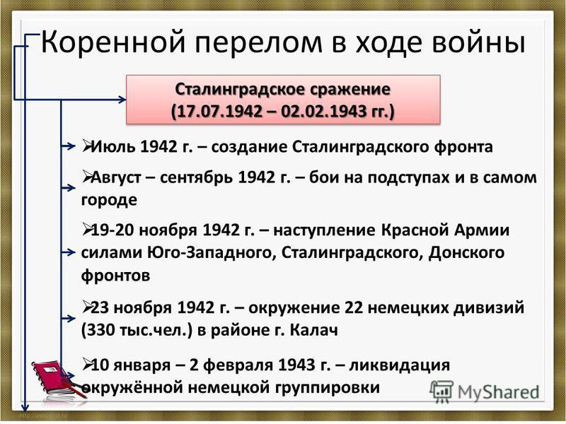 Коренной перелом в ходе войны Сталинградское сражение (17.07.1942 – 02.02.1943 гг.) Сталинградское сражение (17.07.1942 – 02.02.1943 гг.) Июль 1942 г. – создание Сталинградского фронта Август – сентябрь 1942 г. – бои на подступах и в самом городе 19-
