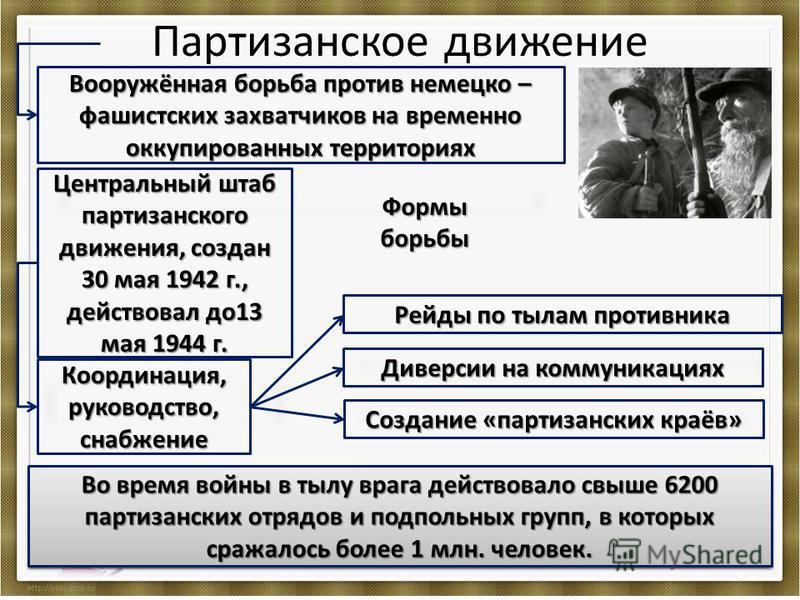 Партизанское движение Вооружённая борьба против немецко – фашистских захватчиков на временно оккупированных территориях Центральный штаб партизанского движения, создан 30 мая 1942 г., действовал до 13 мая 1944 г. Формы борьбы Координация, руководство