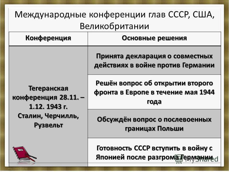 Международные конференции глав СССР, США, Великобритании Конференция Основные решения Тегеранская конференция 28.11. – 1.12. 1943 г. Сталин, Черчилль, Рузвельт Принята декларация о совместных действиях в войне против Германии Решён вопрос об открытии