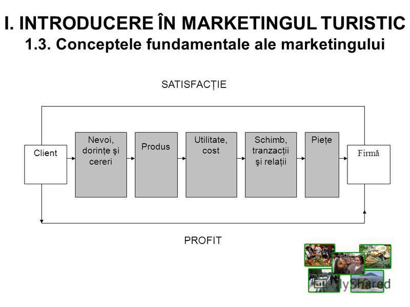 I. INTRODUCERE ÎN MARKETINGUL TURISTIC 1.3. Conceptele fundamentale ale marketingului Client Nevoi, dorinţe şi cereri Produs Utilitate, cost Schimb, tranzacţii şi relaţii Pieţe Firmă SATISFACŢIE PROFIT
