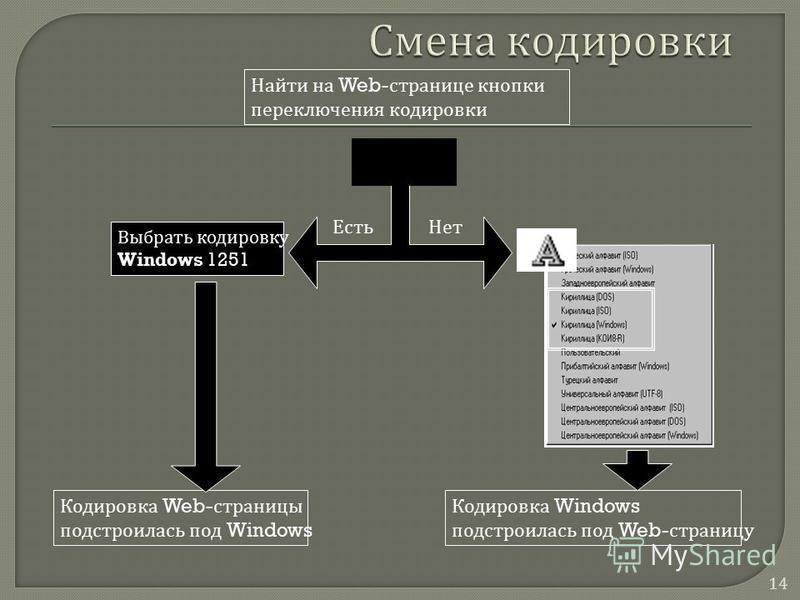 14 Кодировка Web- страницы подстроилась под Windows Есть Нет Кодировка Windows подстроилась под Web- страницу Найти на Web- странице кнопки переключения кодировки Выбрать кодировку Windows 1251