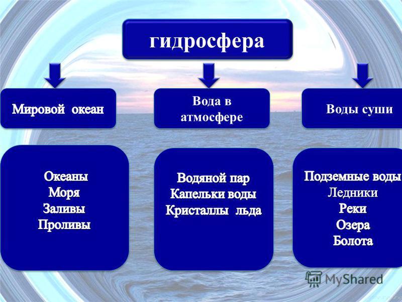 гидросфера Воды суши Вода в атмосфере