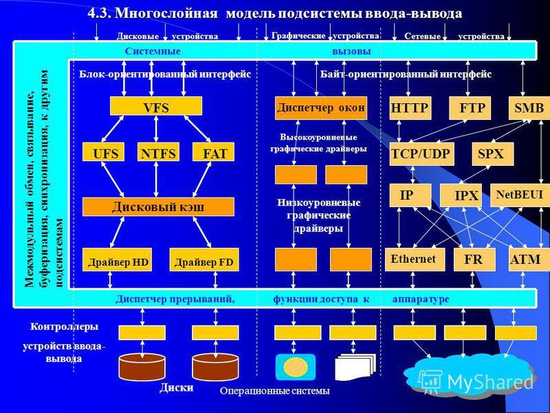 Операционные системы 10 4.3. Многослойная модель подсистемы ввода-вывода Системные вызовы Диспетчер прерываний, функции доступа к аппаратуре Байт-ориентированный интерфейс VFS Блок-ориентированный интерфейс UFSNTFSFAT Дисковый кэш Драйвер HDДрайвер F
