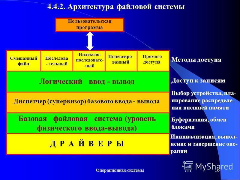 Операционные системы 16 4.4.2. Архитектура файловой системы Смешанный файл Последова - тельный Индексно- последовать- ный Индексиро- ванный Прямого доступа Пользовательская программа Логический ввод - вывод Диспетчер (супервизор) базового ввода - выв