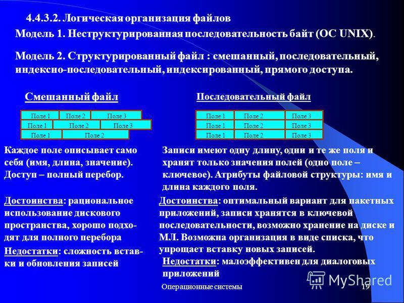 Операционные системы 19 4.4.3.2. Логическая организация файлов Модель 1. Неструктурированная последоватьльность байт (ОС UNIX). Модель 2. Структурированный файл : смешанный, последоватьльный, индексно-последоватьльный, индексированный, прямого доступ