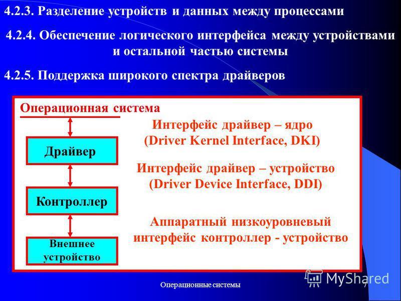 Операционные системы 7 4.2.3. Разделение устройств и данных между процессами 4.2.4. Обеспечение логического интерфейса между устройствами и остальной частью системы 4.2.5. Поддержка широкого спектра драйверов Операционная система Драйвер Контроллер В