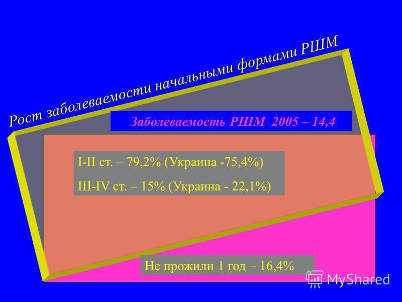 Заболеваемость РШМ 2005 – 14,4 Рост заболеваемости начальными формами РШМ I-II ст. – 79,2% (Украина -75,4%) III-IV ст. – 15% (Украина - 22,1%) Не прожили 1 год – 16,4%