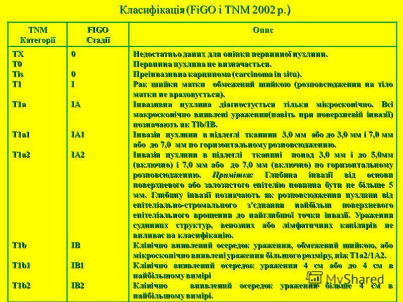 Класифікація (FiGO і TNM 2002 р.) TNMКатегоріїFIGOСтадіїОпис TXT0TisT1T1aT1a1T1a2T1bT1b1T1b200IIAIA1IA2IBIB1IB2 Недостатньо даних для оцінки первинної пухлини. Первинна пухлина не визначається. Преінвазивна карцинома (carcinoma in situ). Рак шийки ма