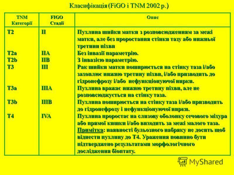 Класифікація (FiGO і TNM 2002 р.) TNMКатегоріїFIGOСтадіїОпис T2T2aT2bT3T3aT3bT4IIIIAIIBIIIIIIAIIIBIVA Пухлина шийки матки з розповсюдженням за межі матки, але без проростання стінки тазу або нижньої третини піхви Без інвазії параметрію. З інвазією па