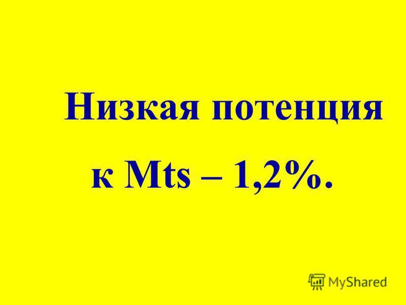 Низкая потенция к Mts – 1,2%.