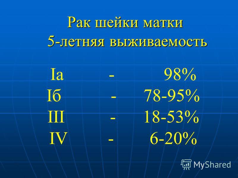 Рак шейки матки 5-летняя выживаемость Ia - 98% Iб - 78-95% III - 18-53% IV - 6-20%