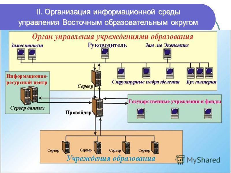 II. Организация информационной среды управления Восточным образовательным округом