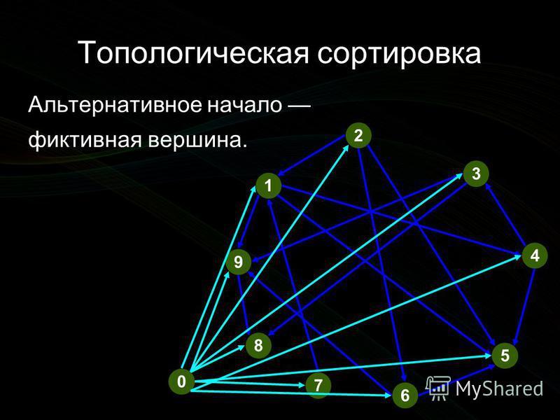 Топологическая сортировка 2 5 3 4 1 6 9 8 7 Альтернативное начало фиктивная вершина. 0