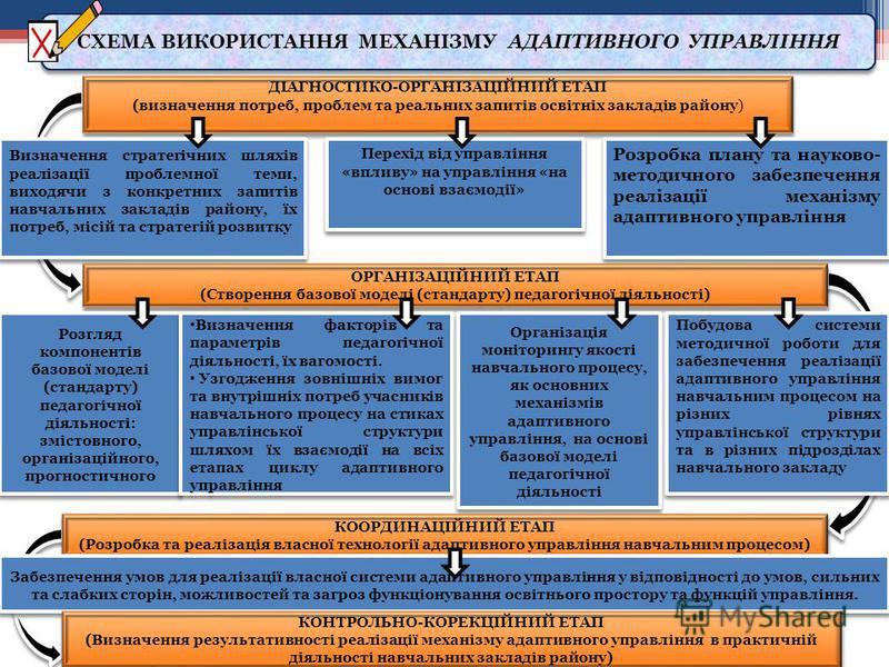 СХЕМА ВИКОРИСТАННЯ МЕХАНІЗМУ АДАПТИВНОГО УПРАВЛІННЯ ДІАГНОСТИКО-ОРГАНІЗАЦІЙНИЙ ЕТАП (визначення потреб, проблем та реальних запитів освітніх закладів району) ДІАГНОСТИКО-ОРГАНІЗАЦІЙНИЙ ЕТАП (визначення потреб, проблем та реальних запитів освітніх зак