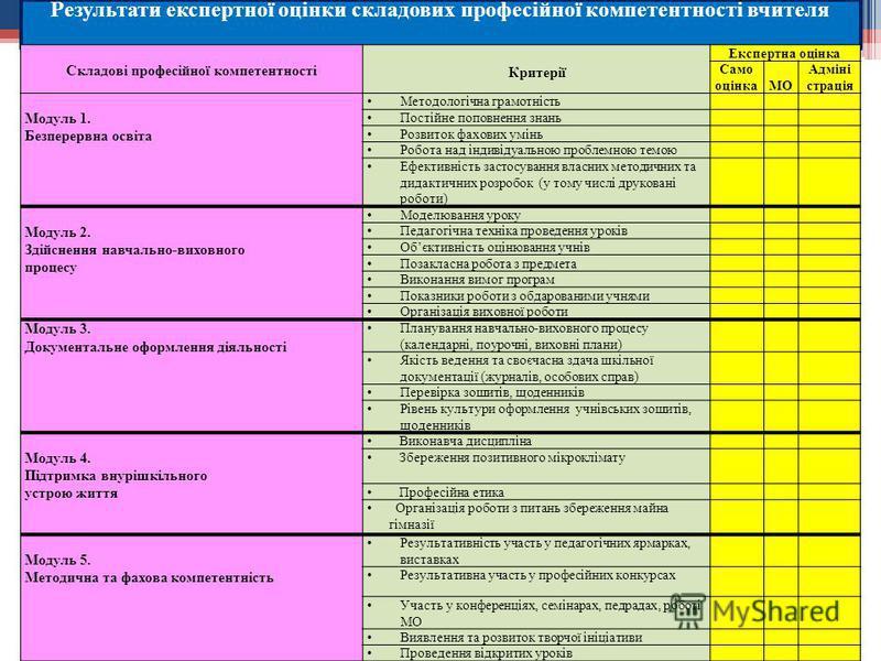 Результати експертної оцінки складових професійної компетентності вчителя Складові професійної компетентності Критерії Експертна оцінка Само оцінка МО Адміні страція Модуль 1. Безперервна освіта Методологічна грамотність Постійне поповнення знань Роз