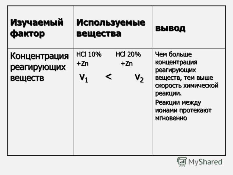 Изучаемый фактор Используемые вещества вывод Концентрация реагирующих веществ НCl 10% HCl 20% +Zn +Zn v 1 < v 2 v 1 < v 2 Чем больше концентрация реагирующих веществ, тем выше скорость химической реакции. Реакции между ионами протекают мгновенно