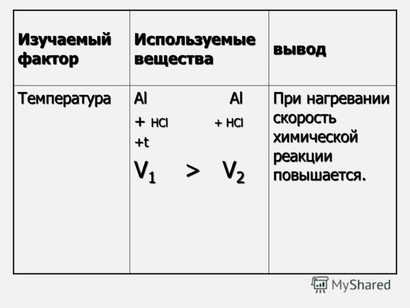 Изучаемый фактор Используемые вещества вывод Температура Al Al + НCl + НCl +t V 1 > V 2 При нагревании скорость химической реакции повышается.