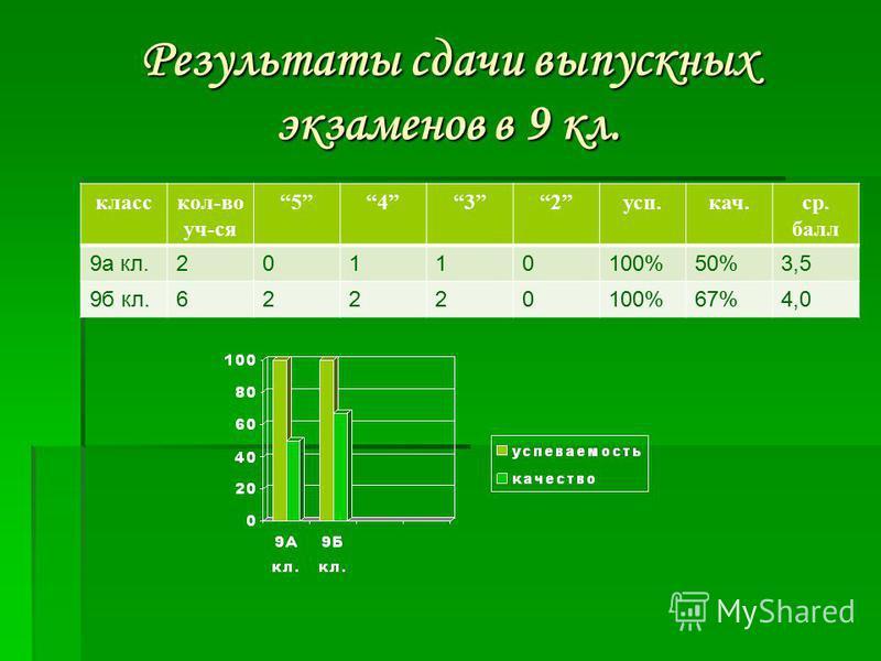 Результаты сдачи выпускных экзаменов в 9 кл. класс кол-во уч-ся 5432 суп.кач.ср. балл 9 а кл.20110100%50%3,5 9 б кл.62220100%67%4,0