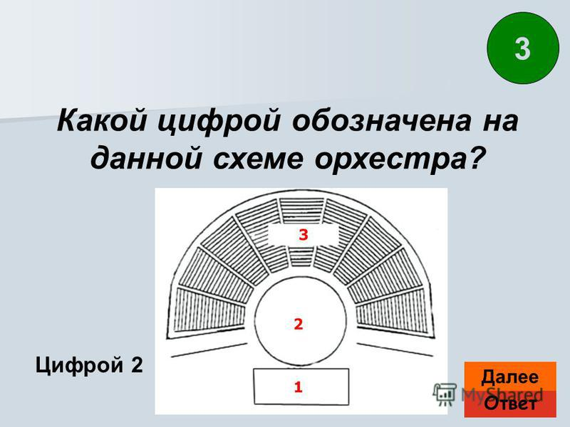 Ответ Далее Цифрой 2 Какой цифрой обозначена на данной схеме орхестра? 3