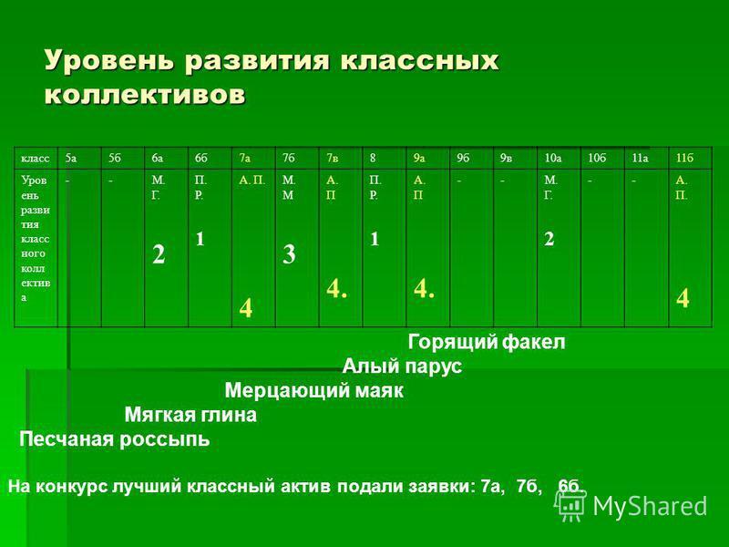 Уровень развития классных коллективов класс 5 а 5 б 6 а 6 б 7 а 7 б 7 в 89 а 9 б 9 в 10 а 10 б 11 а 11 б Уров ень разви тия класс ного колл ектив а --М. Г. 2 П. Р. 1 А. П. 4 М. М 3 А. П 4. П. Р. 1 А. П 4. --М. Г. 2 --А. П. 4 Горящий факел Алый парус