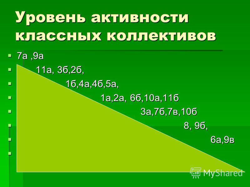 Уровень активности классных коллективов 7 а,9 а 7 а,9 а 11 а, 3 б,2 б, 11 а, 3 б,2 б, 1 б,4 а,4 б,5 а, 1 б,4 а,4 б,5 а, 1 а,2 а, 6 б,10 а,11 б 1 а,2 а, 6 б,10 а,11 б 3 а,7 б,7 в,10 б 3 а,7 б,7 в,10 б 8, 9 б, 8, 9 б, 6 а,9 в 6 а,9 в