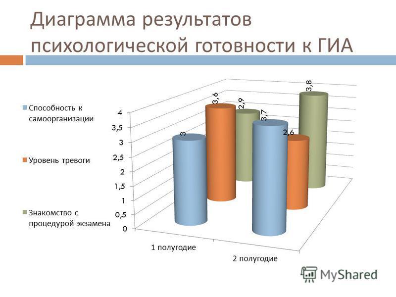 Диаграмма результатов психологической готовности к ГИА
