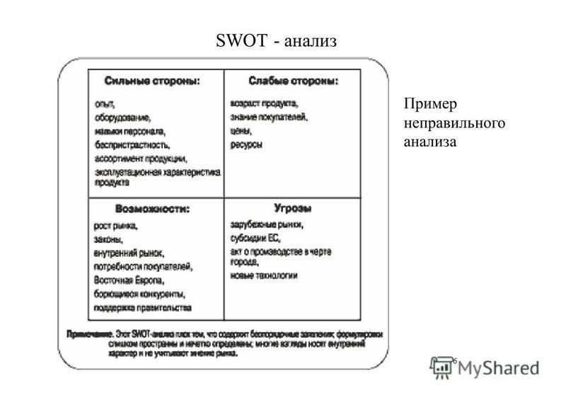 SWOT - анализ Пример неправильного анализа 6