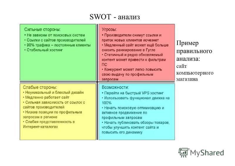 SWOT - анализ Пример правильного анализа: сайт компьютерного магазина 7