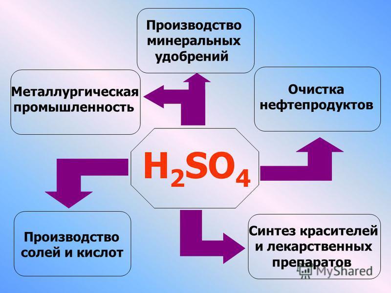 H 2 SO 4 Синтез красителей и лекарственных препаратов Очистка нефтепродуктов Производство минеральных удобрений Металлургическая промышленность Производство солей и кислот