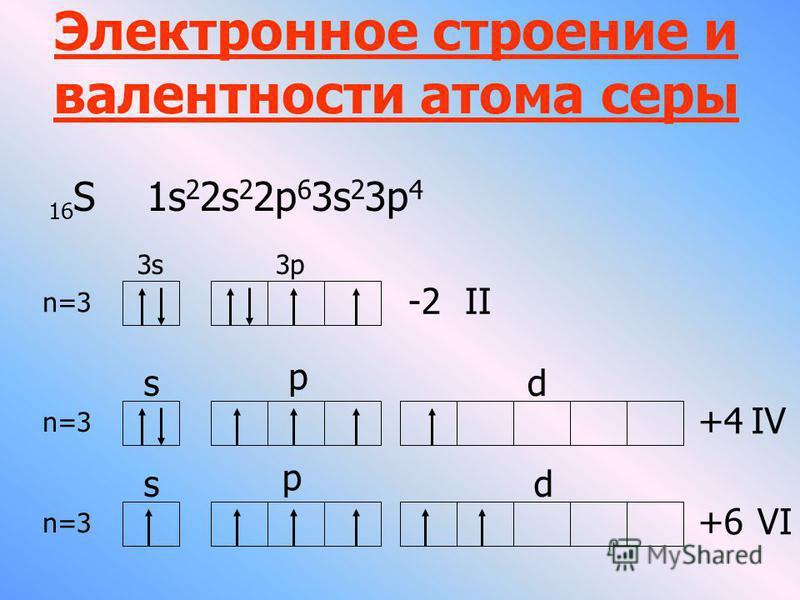 Электронное строение и валентности атома серы 16 S 1s 2 2s 2 2p 6 3s 2 3p 4 3s3s3p -2II s p +4IV d n=3 +6 VI s p d