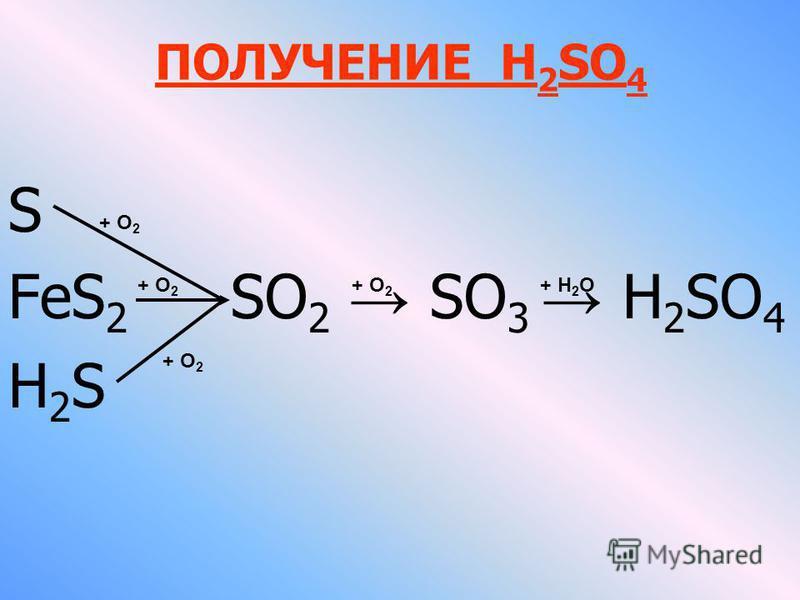 ПОЛУЧЕНИЕ Н 2 SO 4 S FeS 2 SO 2 SO 3 Н 2 SO 4 Н 2 S + О 2 + Н 2 О