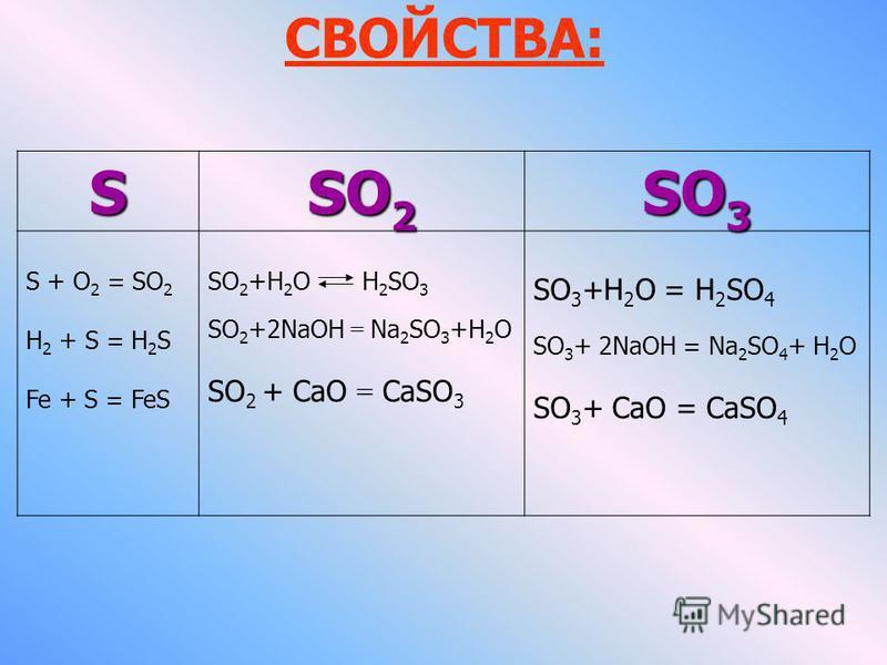 СВОЙСТВА: S SO 2 SO 3 S + O 2 = SO 2 H 2 + S = H 2 S Fe + S = FeS SO 2 +H 2 O H 2 SO 3 SO 2 +2NaOH = Na 2 SO 3 +H 2 O SO 2 + CaO = CaSO 3 SO 3 +H 2 O = H 2 SO 4 SO 3 + 2NaOH = Na 2 SO 4 + H 2 O SO 3 + CaO = CaSO 4