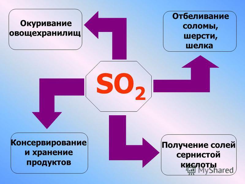 SО2SО2 Окуривание овощехранилищ Отбеливание соломы, шерсти, шелка Консервирование и хранение продуктов Получение солей сернистой кислоты