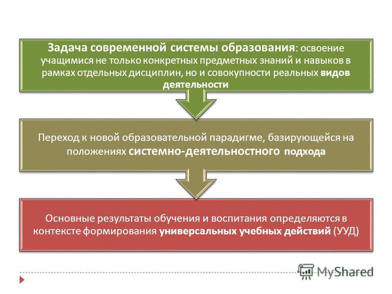 Основные результаты обучения и воспитания определяются в контексте формирования универсальных учебных действий ( УУД ) Переход к новой образовательной парадигме, базирующейся на положениях системно - деятельностного подхода Задача современной системы