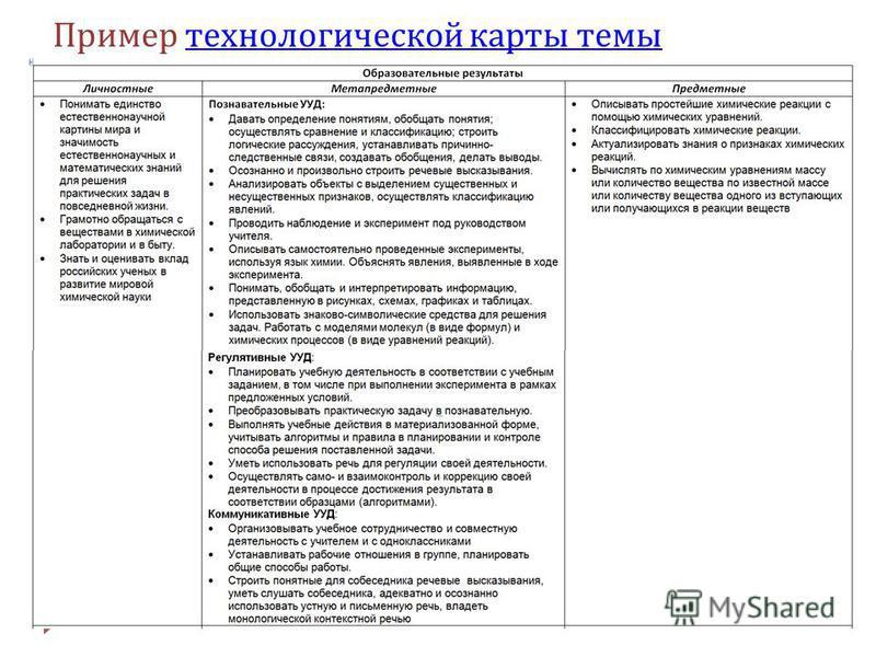 Пример технологической карты темы технологической карты темы