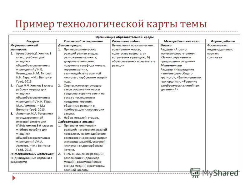 Пример технологической карты темы