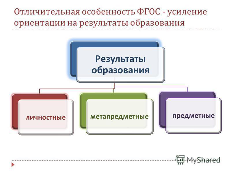 Отличительная особенность ФГОС - усиление ориентации на результаты образования Результаты образования личностные метапредметныепредметные