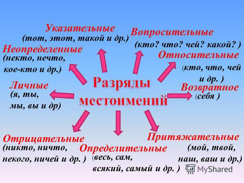 Личные (я, ты, мы, вы и др) Возвратное ( себя ) Вопросительные (кто? что? чей? какой? ) Относительные ( кто, что, чей и др. ) Неопределенные (некто, нечто, кое-кто и др.) Отрицательные (никто, ничто, некого, ничей и др. ) Притяжательные (мой, твой, н