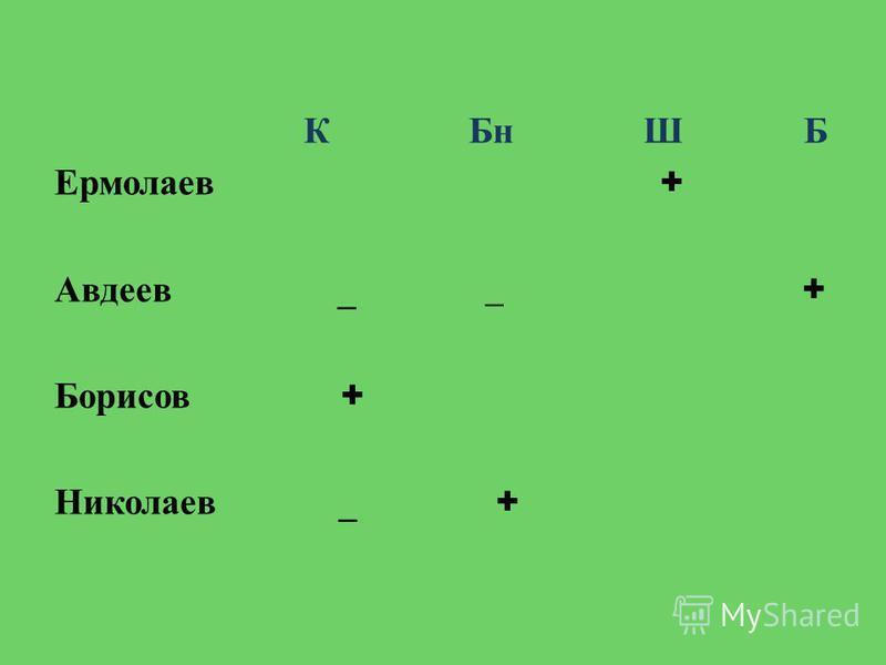 К Бн Ш Б Ермолаев + Авдеев _ _ + Борисов + Николаев _ +