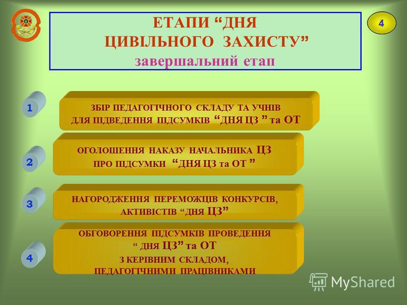 ЕТАПИ ДНЯ ЦИВІЛЬНОГО ЗАХИСТУ завершальний етап 5 ЗБІР ПЕДАГОГІЧНОГО СКЛАДУ ТА УЧНІВ ДЛЯ ПІДВЕДЕННЯ ПІДСУМКІВ ДНЯ ЦЗ та ОТ 1 ОГОЛОШЕННЯ НАКАЗУ НАЧАЛЬНИКА ЦЗ ПРО ПІДСУМКИ ДНЯ ЦЗ та ОТ 2 НАГОРОДЖЕННЯ ПЕРЕМОЖЦІВ КОНКУРСІВ, АКТИВІСТІВ ДНЯ ЦЗ 3 4 ОБГОВОРЕН