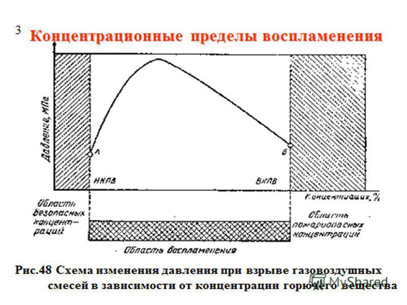 Показатели взрыво- и пожароопасности веществ (продолжение 1) 2. Температура вспышки - это самая низкая температура, при которой над поверхностью образуются пары, способные вспыхивать от источника зажигания, но горение не происходит. Эта температура о