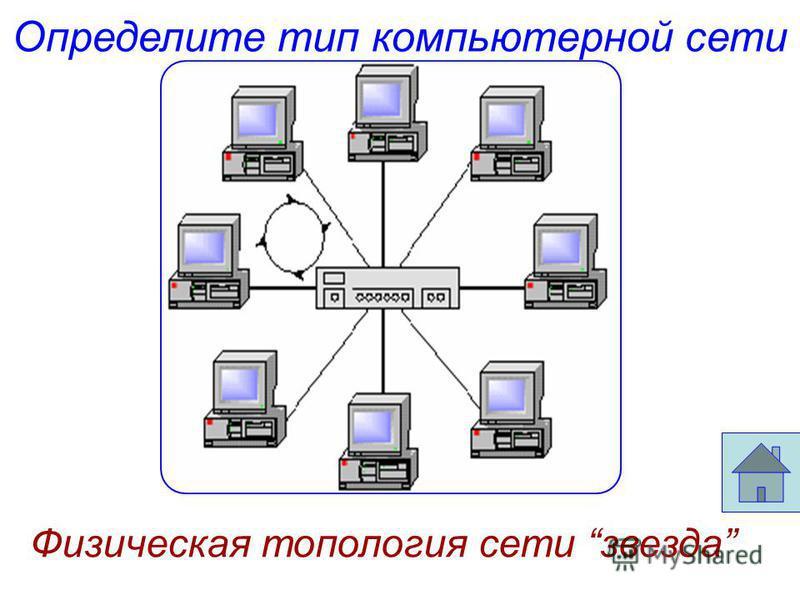 Определите тип компьютерной сети Физическая топология сети звезда